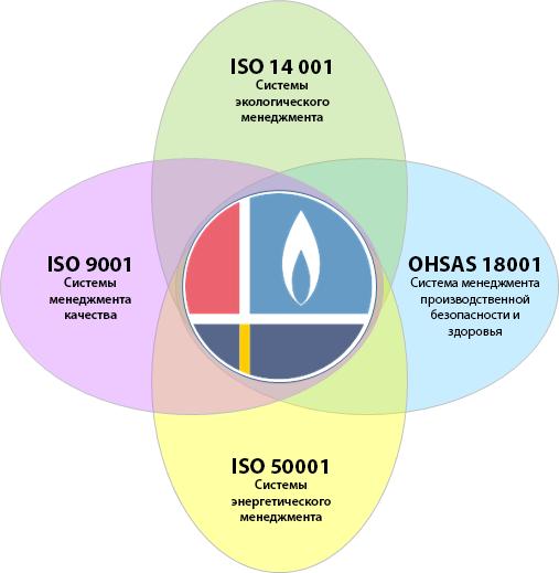 Международный исо стандарт 50001 ту сертификация в краснодаре